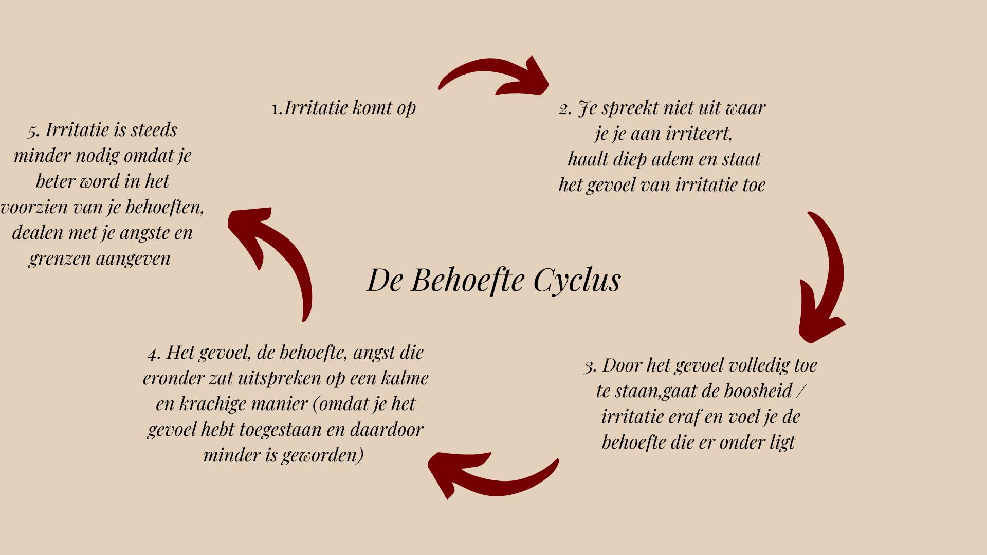 behoefte cyclus