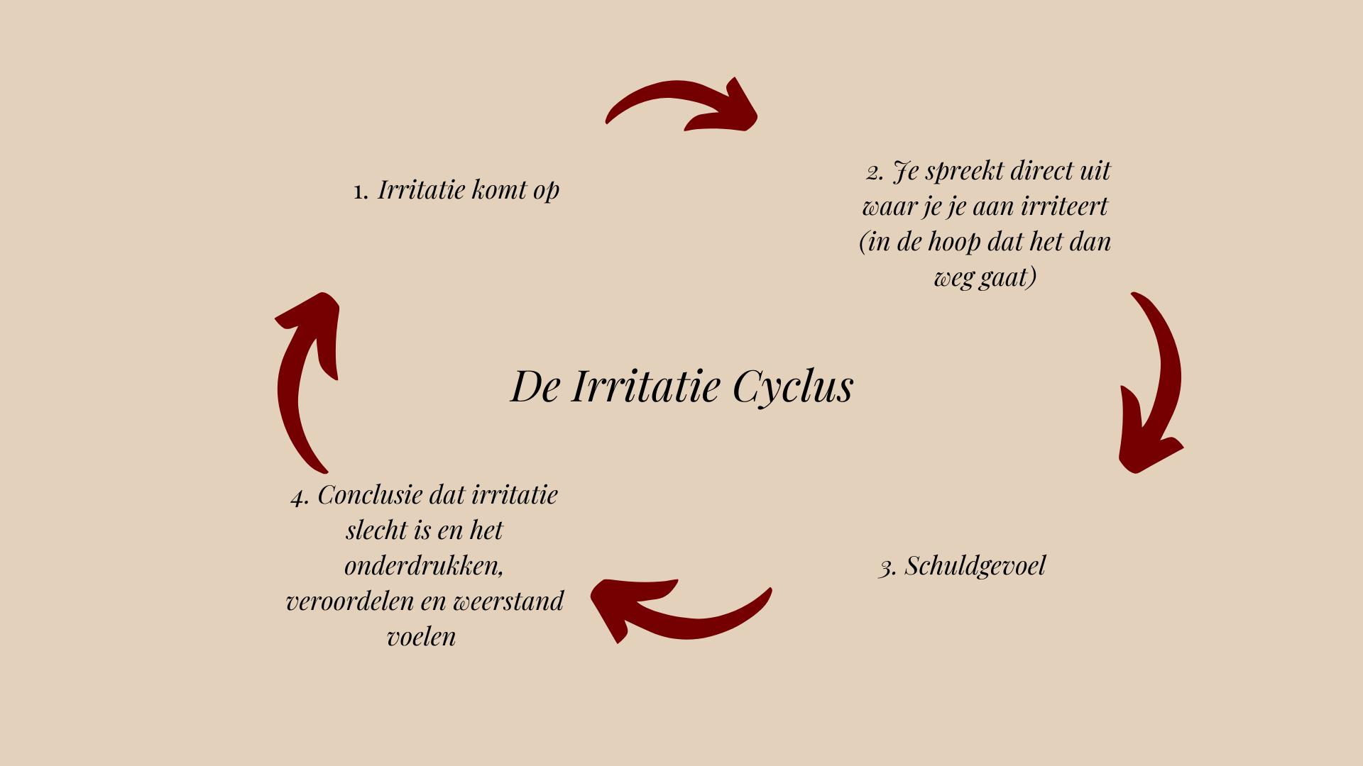 De irritatie cyclus